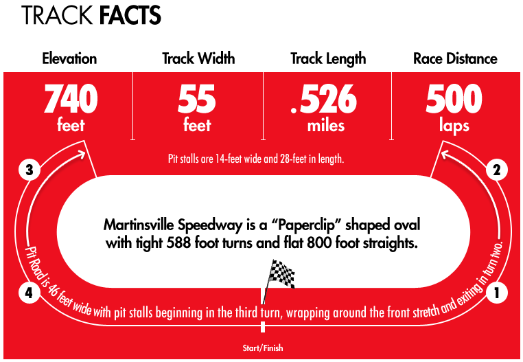 Martinsville Track Facts